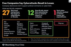 Cyberattacks Abound Yet Companies Tell SEC Losses Are Few
