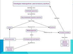 Estrategias Metacognitivas de Lectura y Escritura | #Presentación #Educación