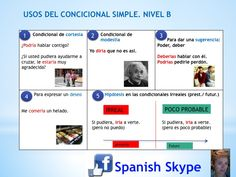 Usos del condicional simple  When we use the conditional in Spanish?
