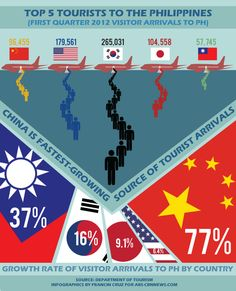 The Philippine tourism industry is expected to take a hit, as Chinese travel agents suspend tour packages to the Philippines.     China is the fourth largest source of tourist arrivals to the Philippines, and the fastest-growing market. However, tourism officials believe tourists from other top markets will offset the loss of Chinese tourists. This infographic shows the Top 5 tourist arrivals to the Philippines in the first quarter of 2012.