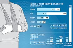 [조선일보]...조금만 찌뿌둥해도 물리치료... 실손보험은 골병