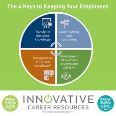 Have you ever wondered what motives your staff from leaving? Join us for continued hiring and career advancement resources.  http://innovativecareer.com/  image graphic credit: td.org  #innovativecareerresources #bestinstaffing2016 #careers #resource #staffing #job #jobs #employment #employee #dowhatyoulove #infographic #orangecounty #sandiego #losangeles