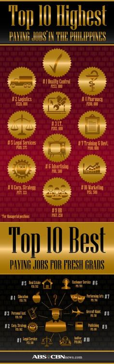 The top 10 lists of highest paying jobs for senior managerial positions and the best paying entry-level jobs. Good Paying Jobs, Marketing Jobs, Food For Thought, Philippines, Personal Development, Infographics, Abs, Business, Crunches