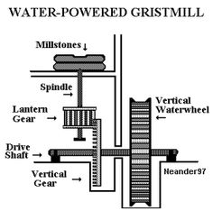 water grist mill