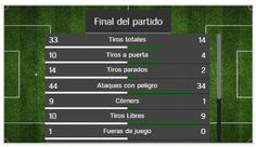 #León 1-1 #Chiapas #Jaguares #LigaMX