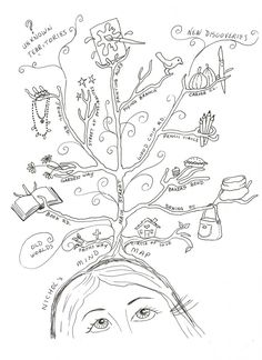 Mind map. Could print photos and cut and paste them on the bottom.