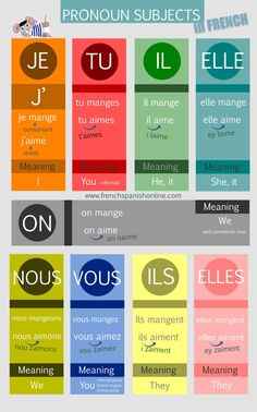 """The Pronoun Subjects in French Je : I There is no capital letter: je (only when it is the first word of the sentence) Je before a verb starting with. Not sure the meaning ofn""""on"""" is clear enough but love the placement of it. French Verbs, French Grammar, French Phrases, French Sentences, French Expressions, French Language Lessons, French Language Learning, French Lessons, Dual Language"""