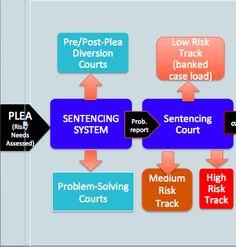 website about evidence-based sentencing