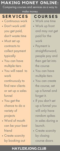 Online courses and services are some of the best ways to make money online. If you want to run an online business, these two options will help you to create passive income online and allow you to work from home. Click through to find out how to make these systems work for you.
