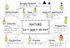 Education 354799276881568580 - Source by French Grammar, French Expressions, Teachers Corner, French Classroom, French Resources, Cycle 3, Craft Online, Prepositions, Teaching French