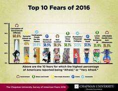 Top 10 Fears of 2016 - Chapman University Survey of American Fears (2016)