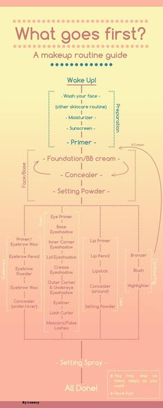 Incredibly useful makeup order flowchart by u/Lenacy on Reddit. For those who aren't sure what goes first.