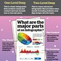 There are a lot of reasons to build infographics and and use them in your marketing efforts. The visual presentation of information can simplify complex things and appeals to the visual learning capacity in readers. They can increase the likelihood tha...