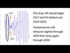 Exact Dates Given for Grand Solar Minimum Cooling Globally, IPCC Tries to Suppress Research - YouTube