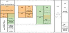 UDE DEU DMI TMR - Google Search Raw Materials, Bar Chart, Floor Plans, Google Search, Raw Material, Floor Plan Drawing