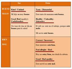 BUENO-MALO / BIEN -MAL +  Ser y Estar