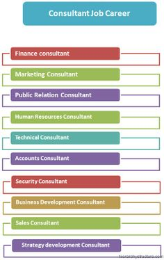 Duties Of A Marketing Consultant Jobs Hierarchy