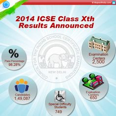 The Council for the Indian School Certificate Examination (CISCE) has announced the 2014 Indian Certificate for Secondary Examination ...