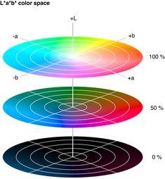 L*a*b* color space