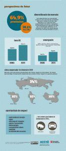 Empreses exportadores catalanes 2012 sense estratègia a Internet