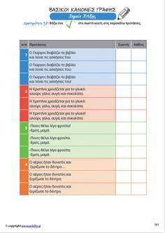 Βασικοί Κανόνες Γραφής Greek Language, Special Education, Grammar, Children, Kids, Periodic Table, Teacher, Blog, Products