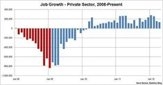 Steve Benen's #BikiniGraph showing monthly job losses/gains in just the private sector since the start of the Great Recession. @MSNBC @maddow