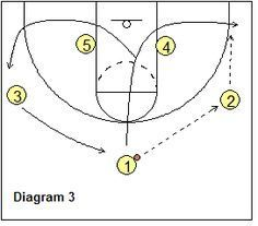 3-Out, 2-In Read and React Offense - Coach's Clipboard #Basketball Coaching