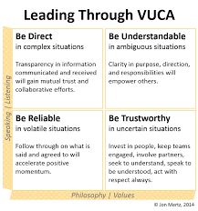 Image result for vuca