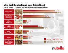infografik Frühstück - Google Search
