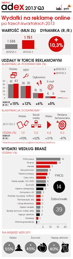 IAB AdEx Q3 2013: social media w górę o 62%