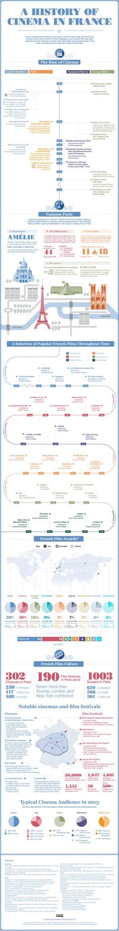 Questa bellissima infografica creata da Raffles Paris Hotels ci illustra in modo molto chiaro e semplice il cinema francese. La Francia non ha soltanto partorito alcuni dei registi più importanti della storia, i…
