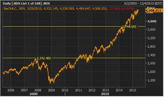 #ASX #Ausbiz #Australia #NASDAQ 100 Daily