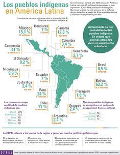 Los pueblos indígenas en América Latina | Infografía | Comisión Económica para América Latina y el Caribe