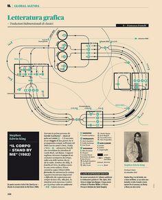 Stephen King #infographic #datavisualization #data