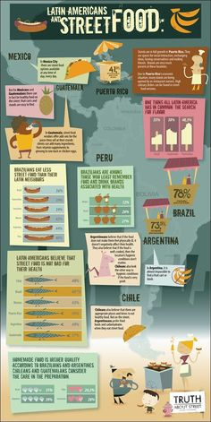 Eating Habits: Snacking on cheap but delicious food is very popular in Latin America and the Caribbean, which is why street vendors are so popular. The picture shows the street food eating habits of those throughout Latin America.