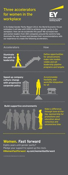 The World Economic Forum estimates that it will take another 80 years to achieve gender parity in the workplace. What can we do to hasten change? Check out this infographic featuring three gender equity accelerators and how to implement them in the workplace. Because 80 years is too long.