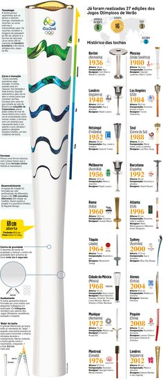 Rio-2016 apresenta a tocha olímpica para os Jogos - Infográficos (Olympic Torch Rio 2016 )