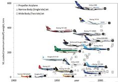 Evolution of the major airplane models during the 100-year history of aviation.