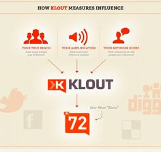 Have you got #Klout