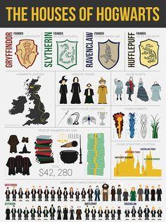 Mundo Harry Potter, Harry Potter Wizard, Harry Potter Spells, Theme Harry Potter, Harry Potter Tumblr, Harry Potter Pictures, Harry Potter Cast, Harry Potter Quotes, Harry Potter Love