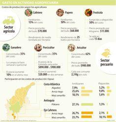 Gasto en actividad agropecuaria #Agrícola vía @larepublica_co