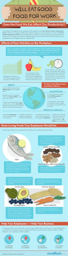 According to the flagship study released on the subject by the International Labour Organization (ILO) in 2005, our nutrition habits have a direct impact on our productivity. In fact, the World Health Organization says that adequate nourishment can raise national productivity levels by 20 percent! This begs the questions: What foods are brain foods and drain foods? And how can employees be encouraged to pursue a healthy diet?