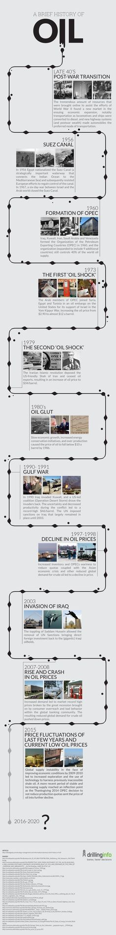 The History of Oil |Infographic| - Drillinginfo