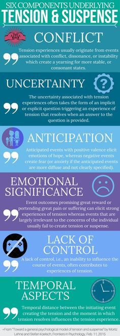 Interesting topics to write about the six sources of tension and suspense taken from a psychological study from 2015 fandeluxe Images