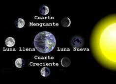 El Blog de Estudios Sociales: Lunes y sus lunas de mayo 2015.