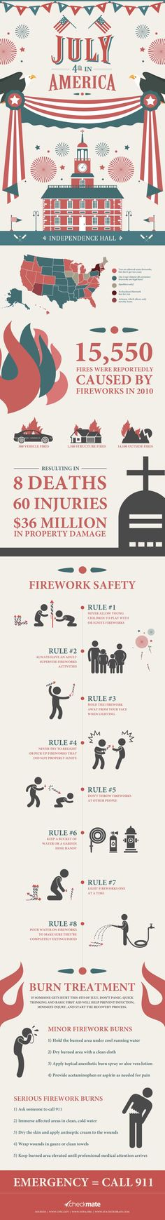 Don't Blow Yourself Up This 4th of July   #infographic #Festival #America #IndependenceDay