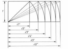 Proportional system Dynamic symmetry by J. Hambidge