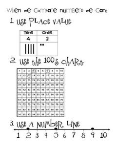 How we compare numbers...
