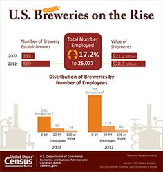 Breweries on the Rise Technology Magazines, Food Technology, National Beer Day, Number Value, Political Junkie, Sociology, Coffee Drinks, Genealogy, Brewery