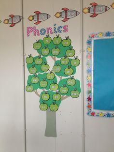 Phonics tree phase 3 using Twinkl resources Phonics Games, Jolly Phonics, Teaching Phonics, Preschool Literacy, Kindergarten Reading, Ks1 Classroom, Jungle Theme Classroom, Classroom Themes, Classroom Display Boards